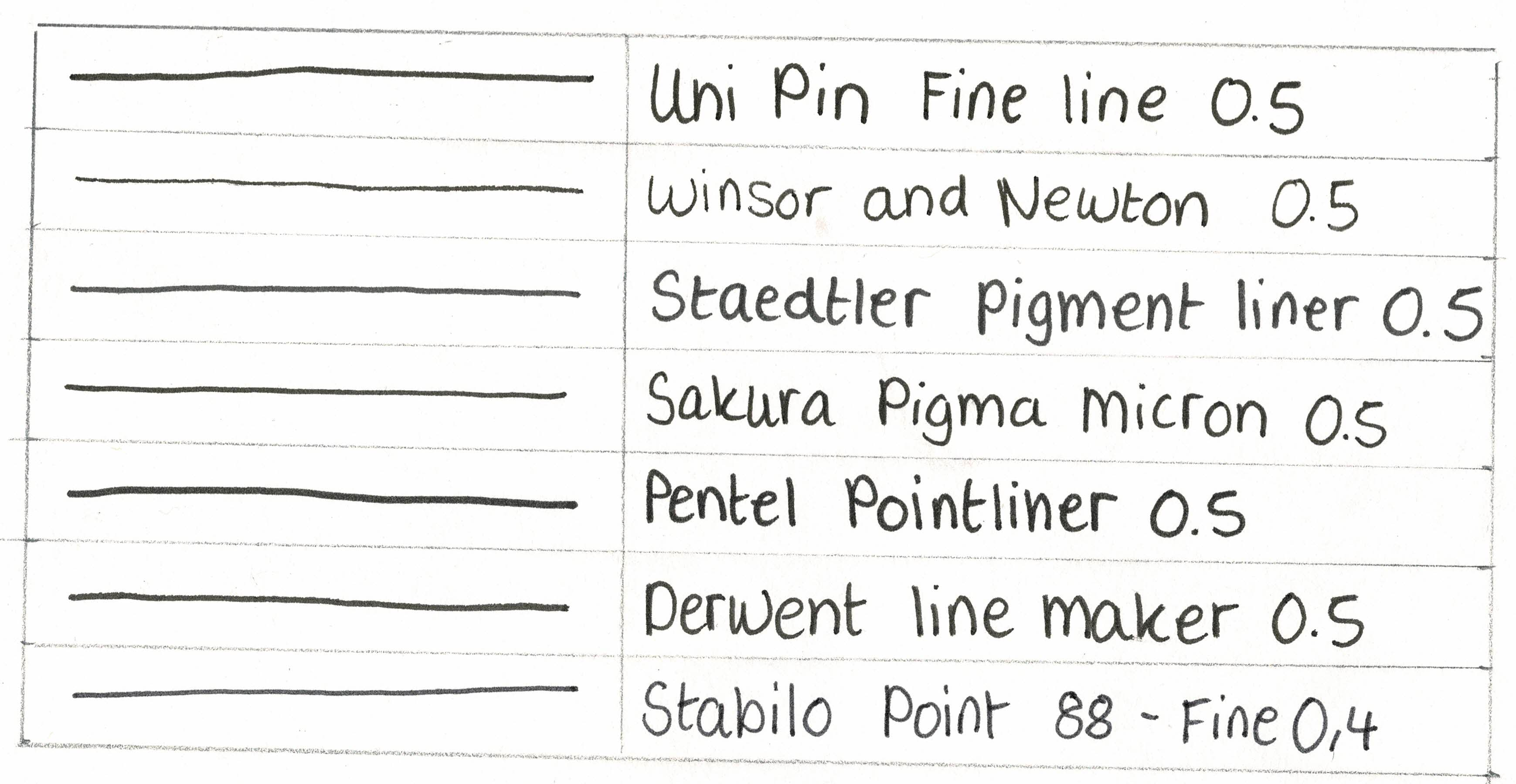 Fineliner Thickness Test