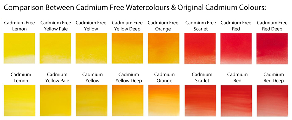 Winsor & Newton Cadmium Colours Comparison